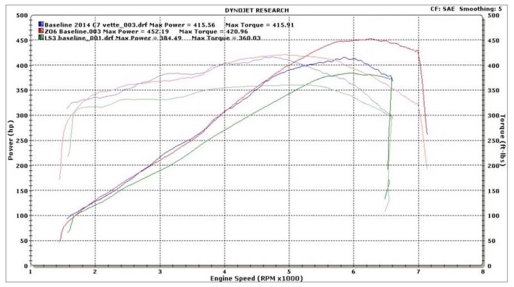Dyno Comparison Of Lt1 Vs Ls7 Vs Ls3 Camaro6