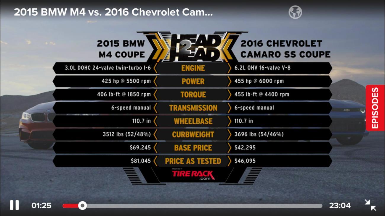 Motor trend head 2 head 2016 camaro ss vs bmw m4 camaro6 Motor trend head 2 head