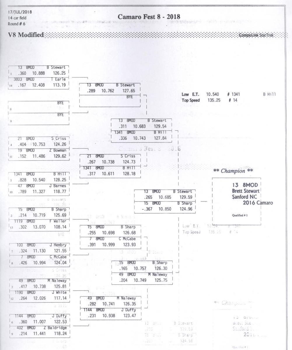 Name:  V8 Mod (SBE) Elimnations Tree.jpg Views: 663 Size:  116.4 KB