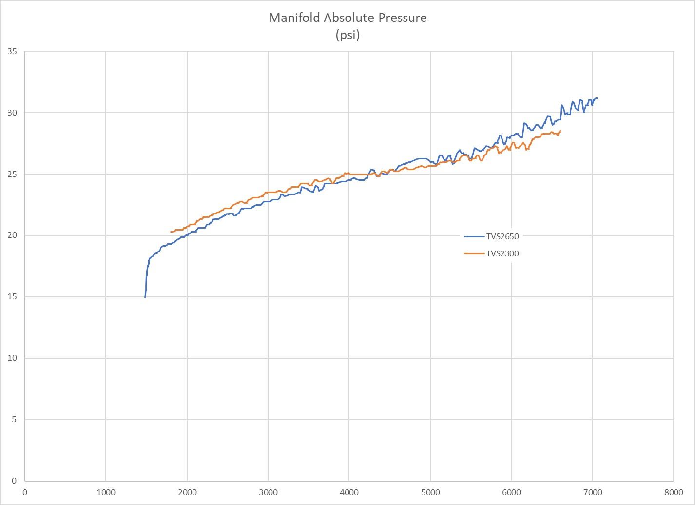 Name:  Manifold Pressure.jpg Views: 757 Size:  89.3 KB