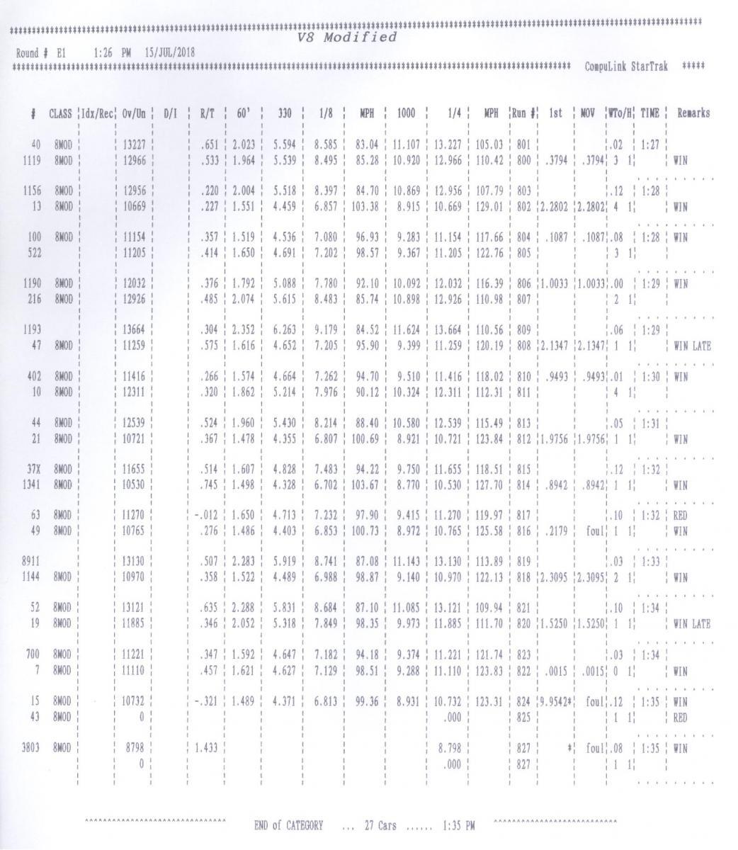 Name:  V8 Mod (SBE) Elimination Times Round 1.jpg Views: 685 Size:  149.7 KB