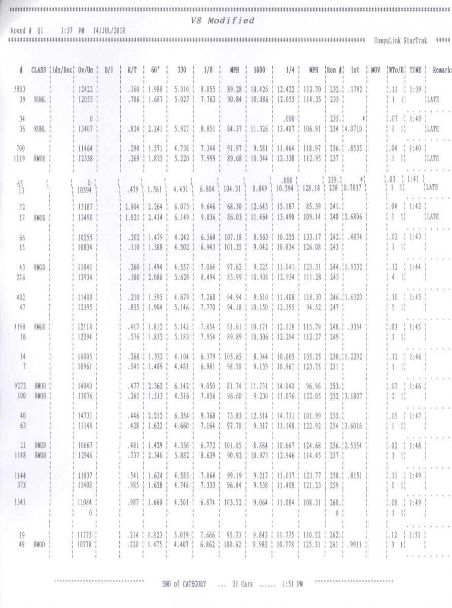 Name:  V8 Mod (SBE) Qualification Tmes Round 1.jpg Views: 706 Size:  131.7 KB
