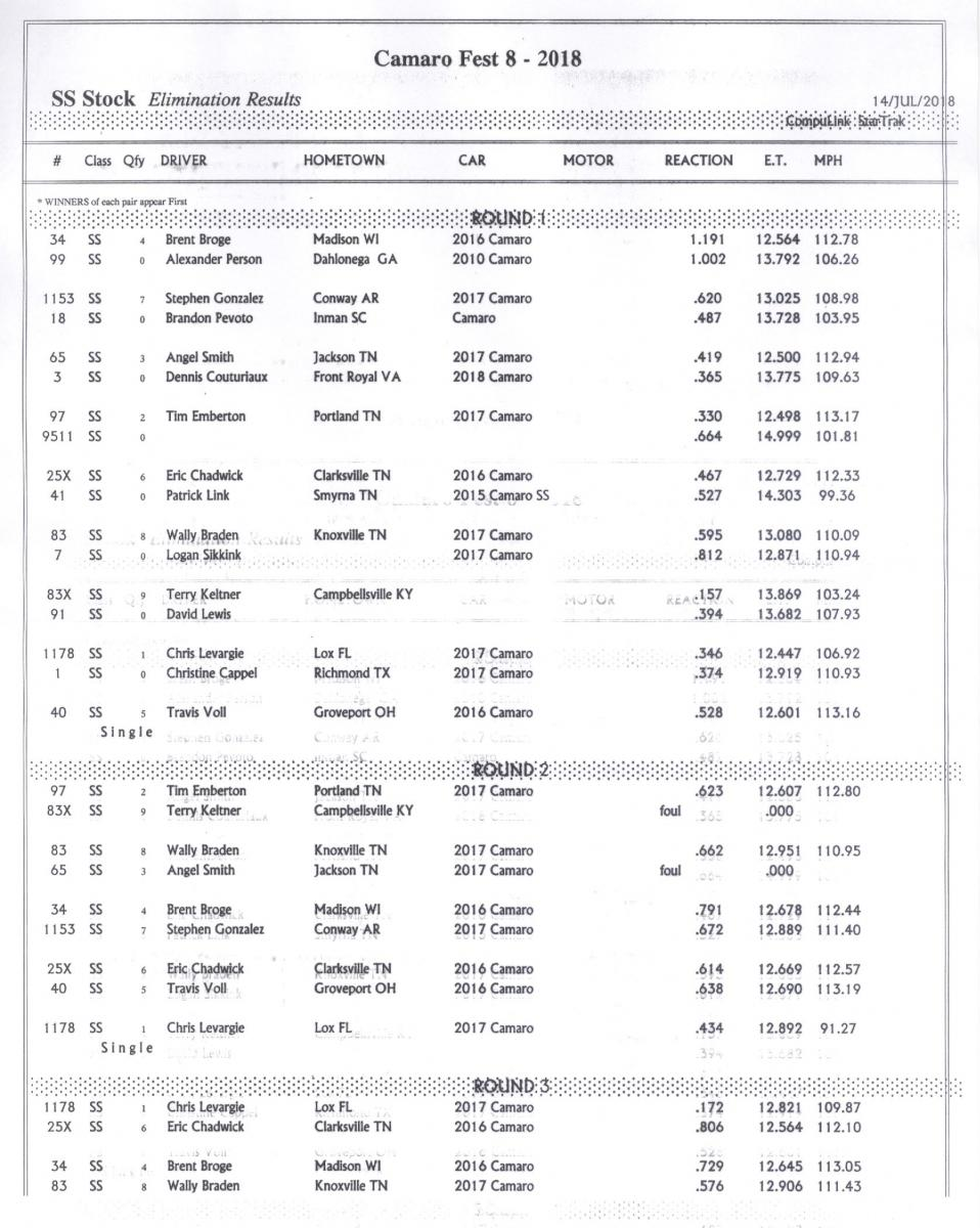 Name:  SS Stock Elimination Results Rd 1-2-3.jpg Views: 666 Size:  147.5 KB