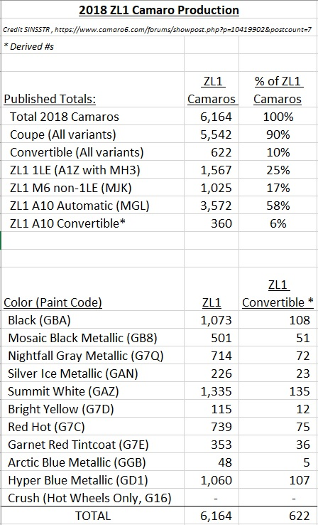 Name:  2018 ZL1 Production Numbers..jpg Views: 6731 Size:  144.4 KB